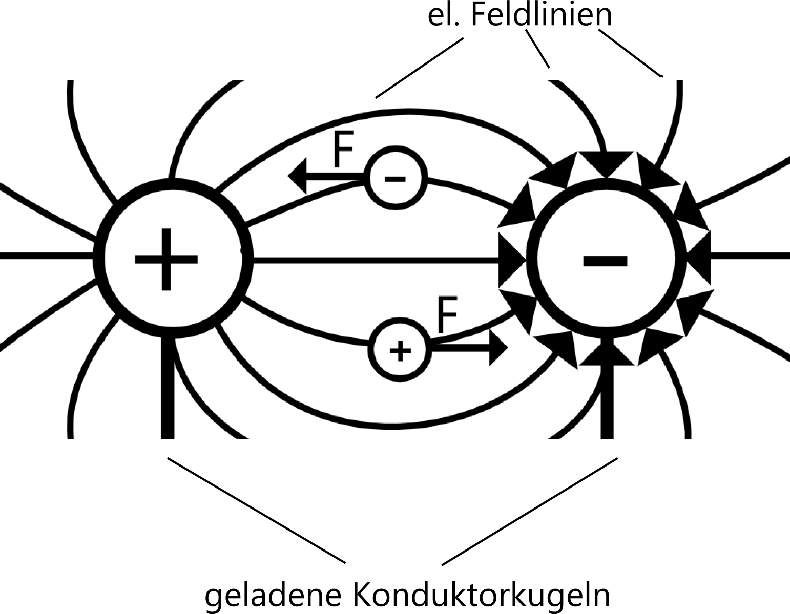 SDL-SERVER PhysikSkript/Homogene elektrische Felder und der ...