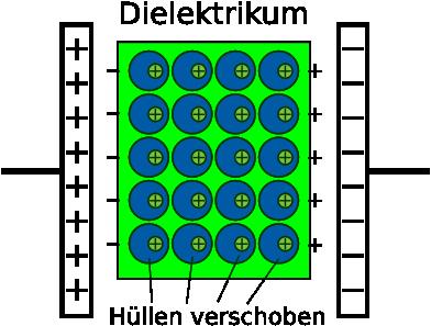 elektrisches potential im plattenkondensator