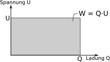 sdl server physikskript homogene elektrische felder und der zusammenhang mit ladungen. Black Bedroom Furniture Sets. Home Design Ideas