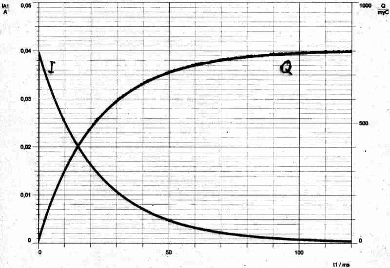 die ladungskurve im diagramm beginnt bei 0 w chst an und scheint sich immer n her einer. Black Bedroom Furniture Sets. Home Design Ideas