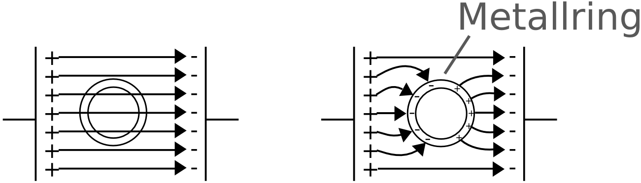 Sdl Server Physikskript Homogene Elektrische Felder Und